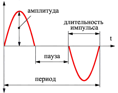 Таблица мощности ветряного потока
