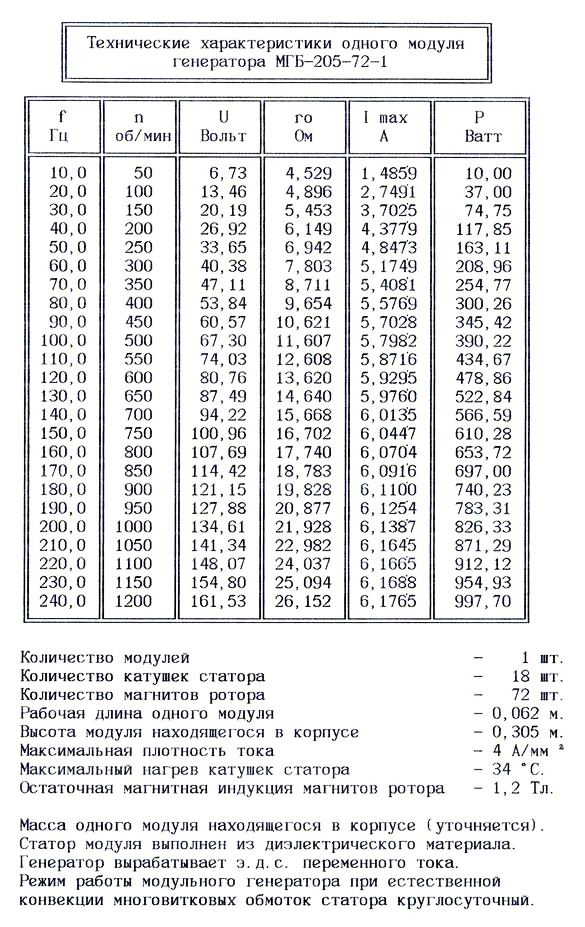 Технические характеристики модульного генератора Белашова МГБ-205-72-1.