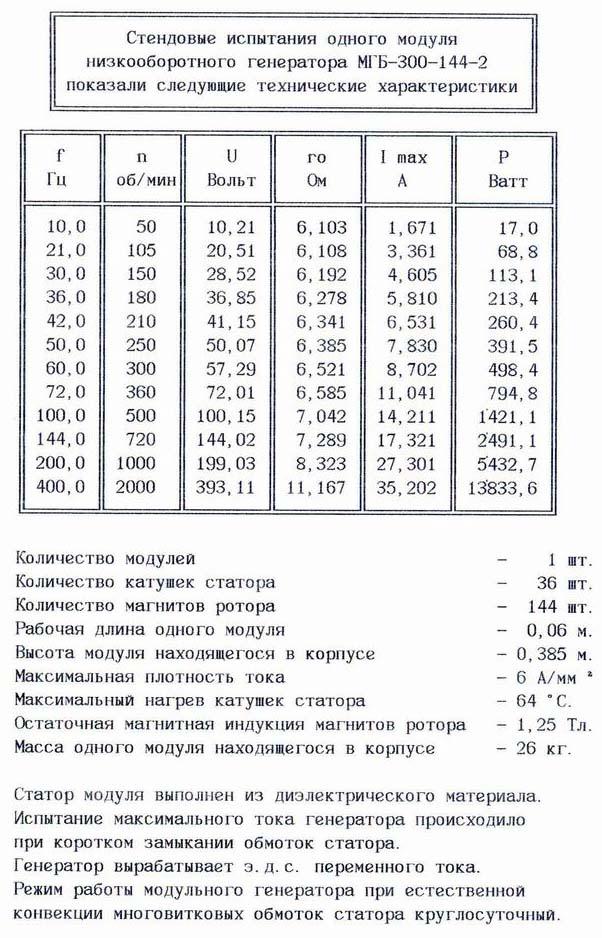 Технические характеристики модульного низкооборотного генератора Белашова МГБ-300-144-2.