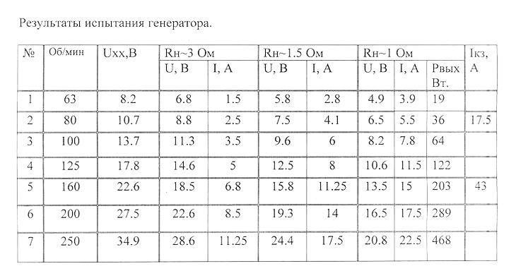 Технические характеристики модульного низкооборотного генератора Белашова МГБ-340-84-1.