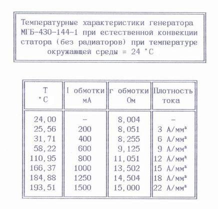 Температурные характеристики модульного генератора Белашова МГБ-430-144-1.